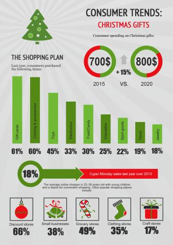 Consumer Trends poster template