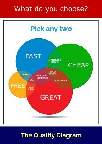 Venn Diagramm poster template